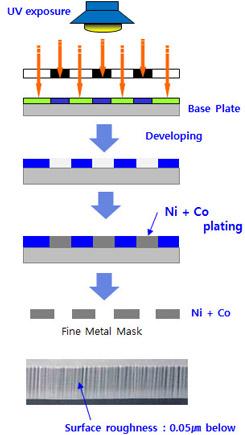 Electro formed nickel process