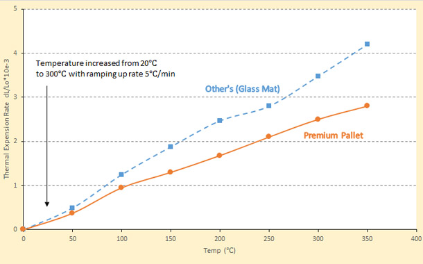 heat expansion rate